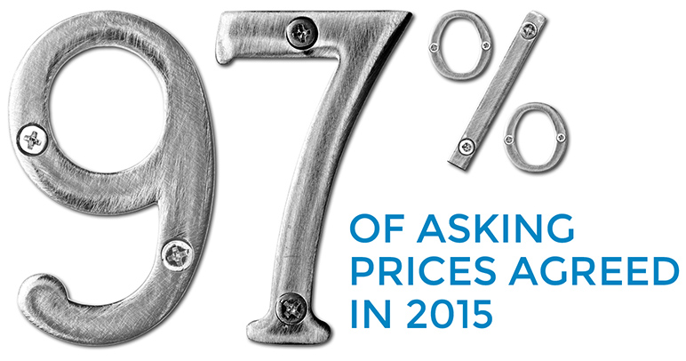 97% of asking prices agreed 2014/2015